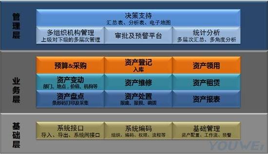 资产管家产品框架图